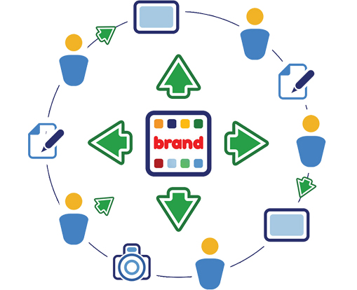 Establishing a Good Brand